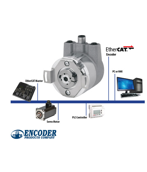 NEW EtherCAT Ready Absolute Encoders from BEPC